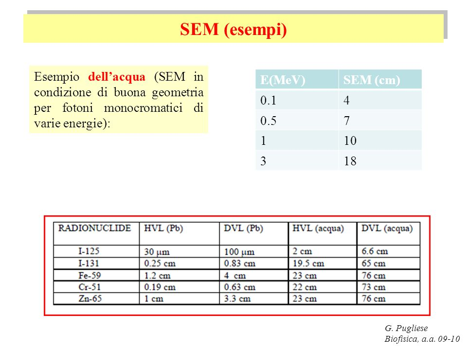 SEM (esempi) Esempio dell'acqua (SEM in condizione di buona geometria per fotoni monocromatici di varie energie):