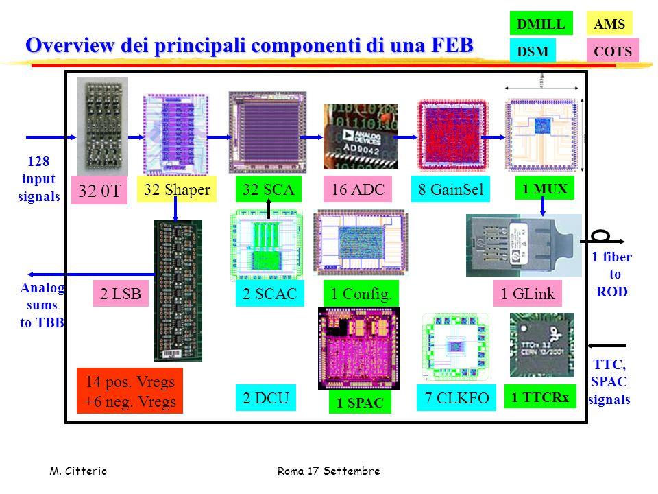 Overview dei principali componenti di una FEB