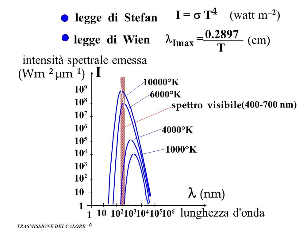 I l (nm) I = s T4 (watt m–2) legge di Stefan 0.2897 legge di Wien