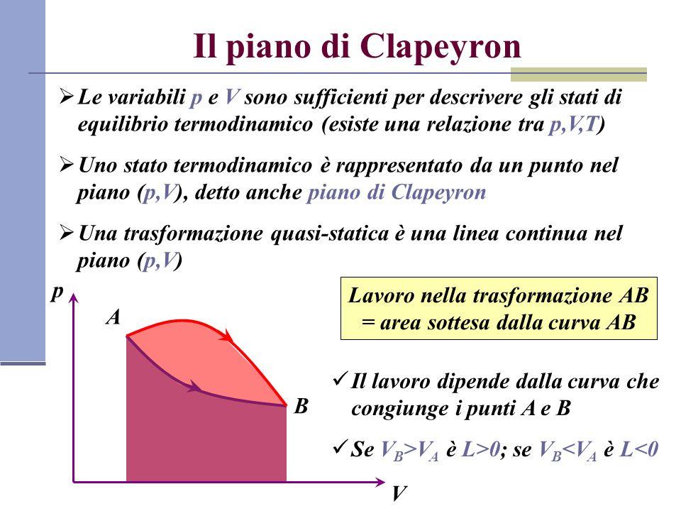 Lavoro nella trasformazione AB = area sottesa dalla curva AB