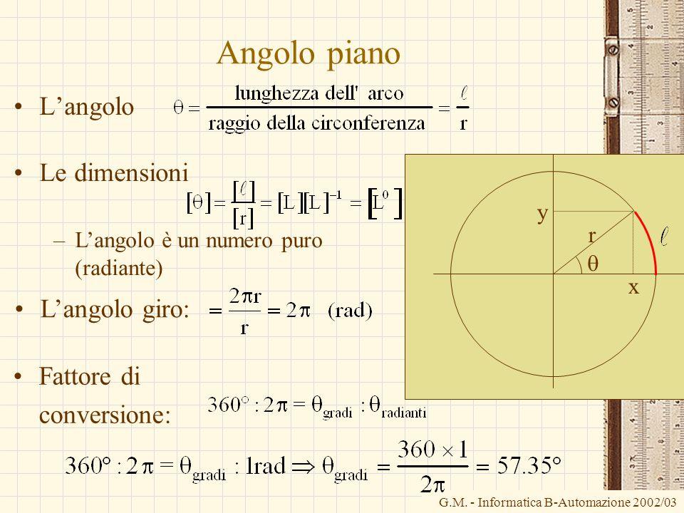 Angolo piano L'angolo Le dimensioni L'angolo giro: Fattore di