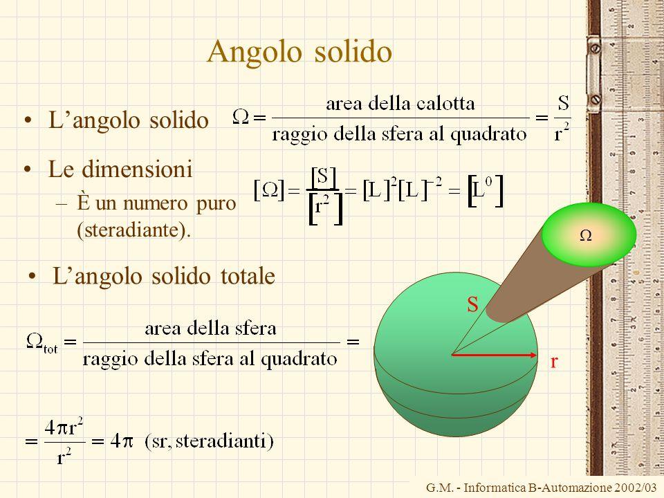 Angolo solido L'angolo solido Le dimensioni L'angolo solido totale