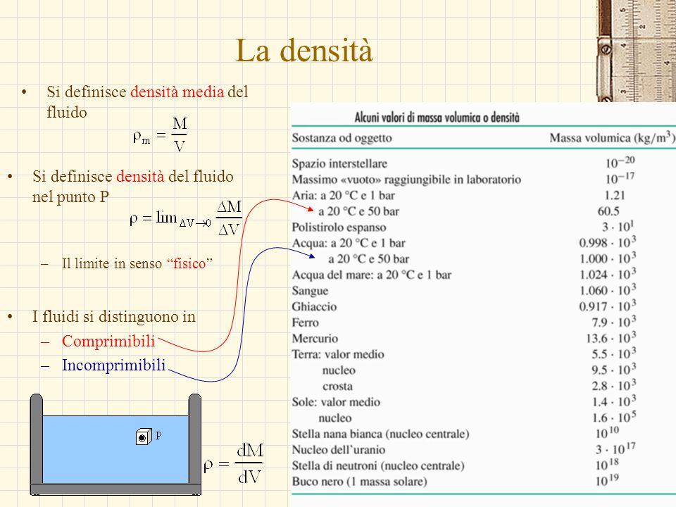 La densità Si definisce densità media del fluido