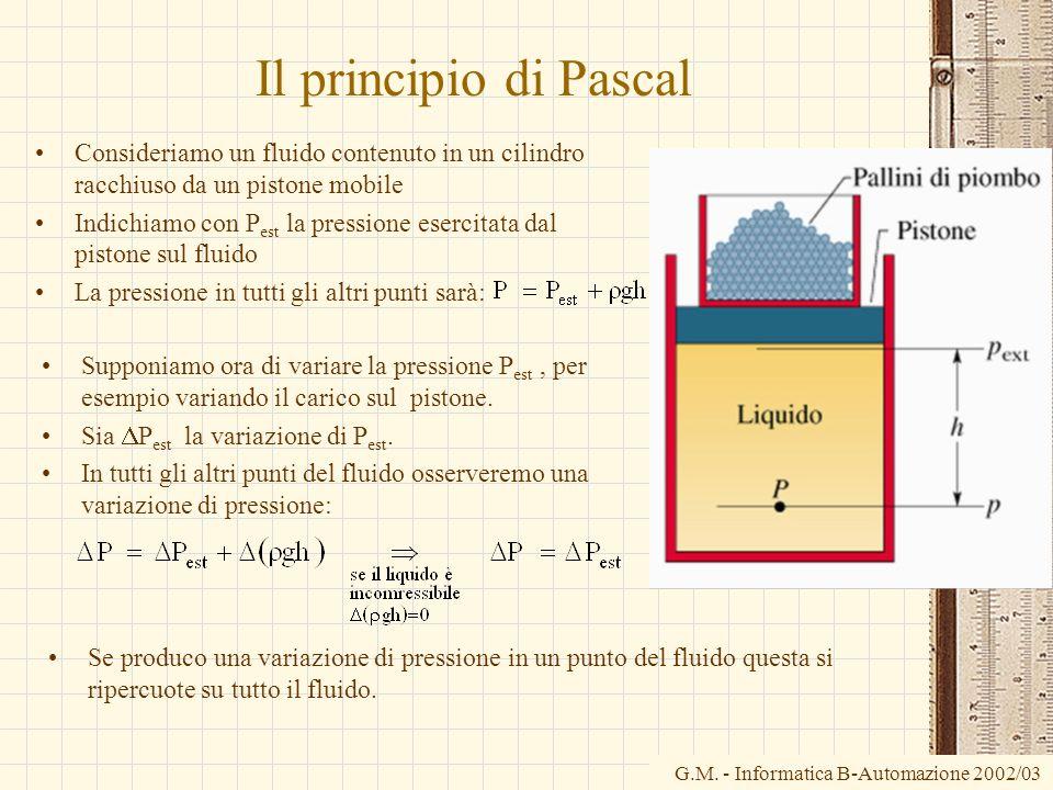 Il principio di Pascal Consideriamo un fluido contenuto in un cilindro racchiuso da un pistone mobile.