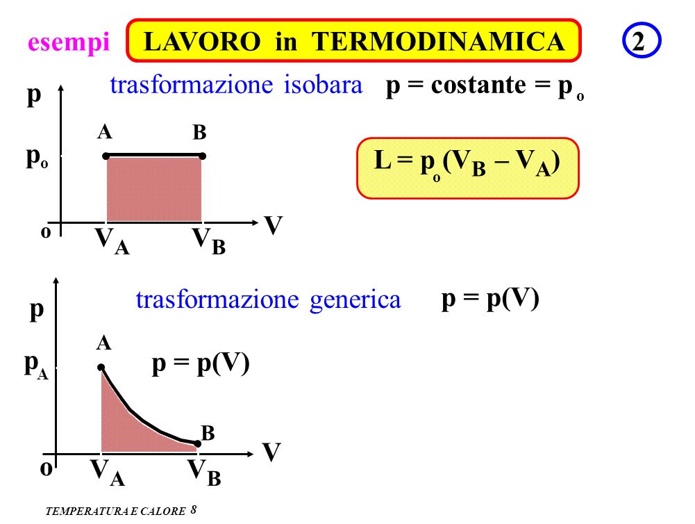 A B A B esempi LAVORO in TERMODINAMICA 2 trasformazione isobara