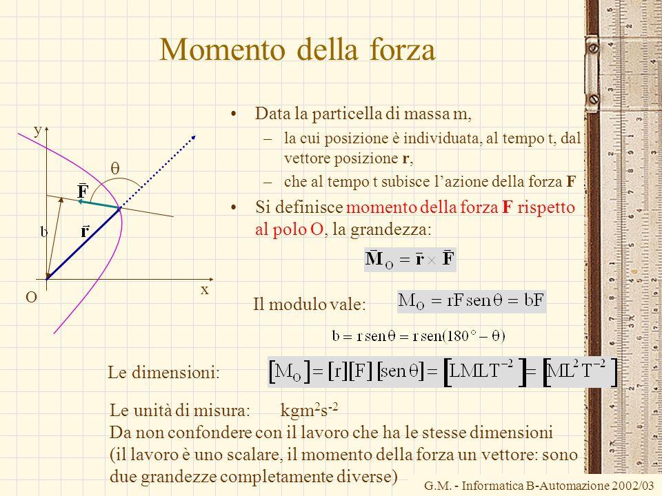 Momento della forza Data la particella di massa m,