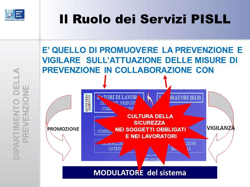Il Ruolo dei Servizi PISLL