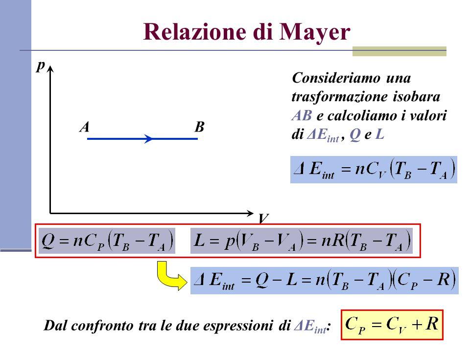 Relazione di Mayer p. V. Consideriamo una trasformazione isobara AB e calcoliamo i valori di ΔEint , Q e L.