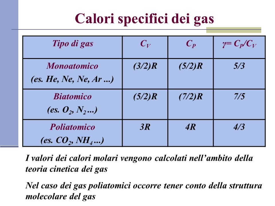 Calori specifici dei gas