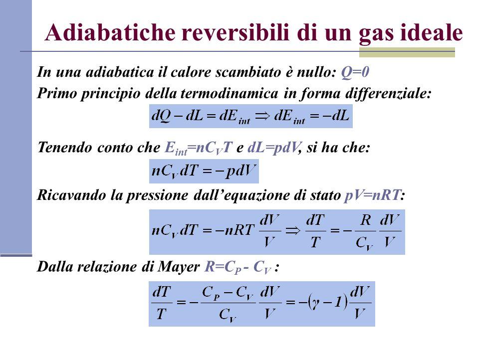 Adiabatiche reversibili di un gas ideale
