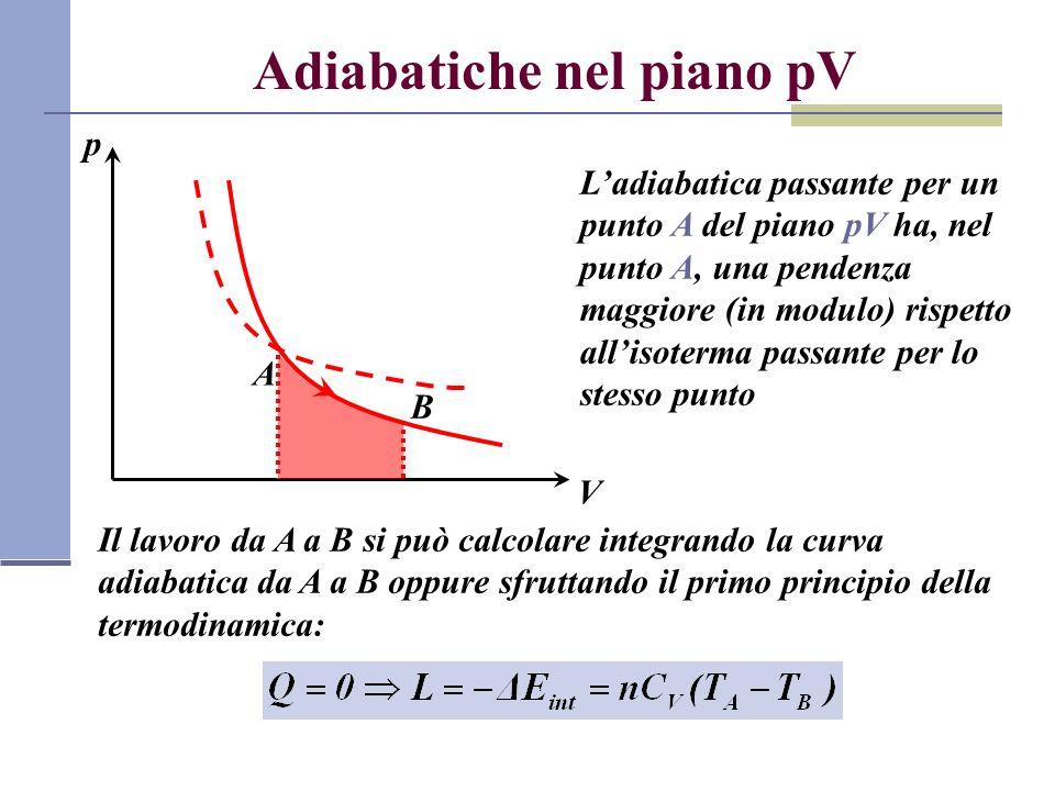 Adiabatiche nel piano pV