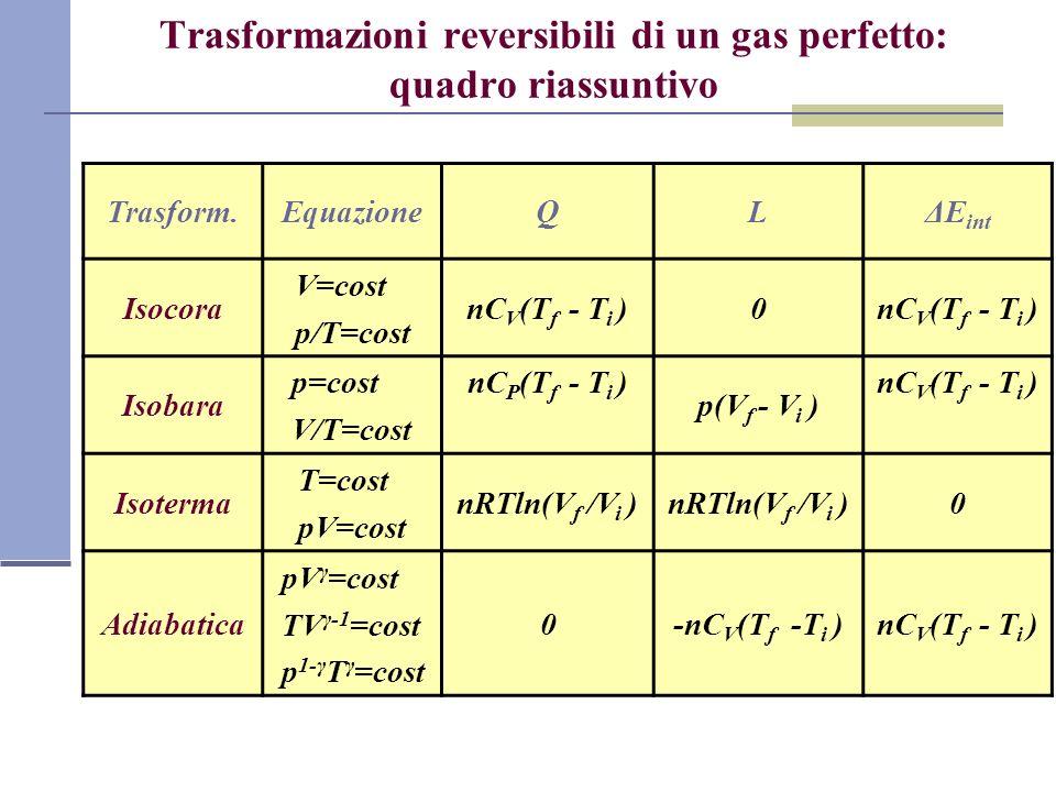 Trasformazioni reversibili di un gas perfetto: quadro riassuntivo