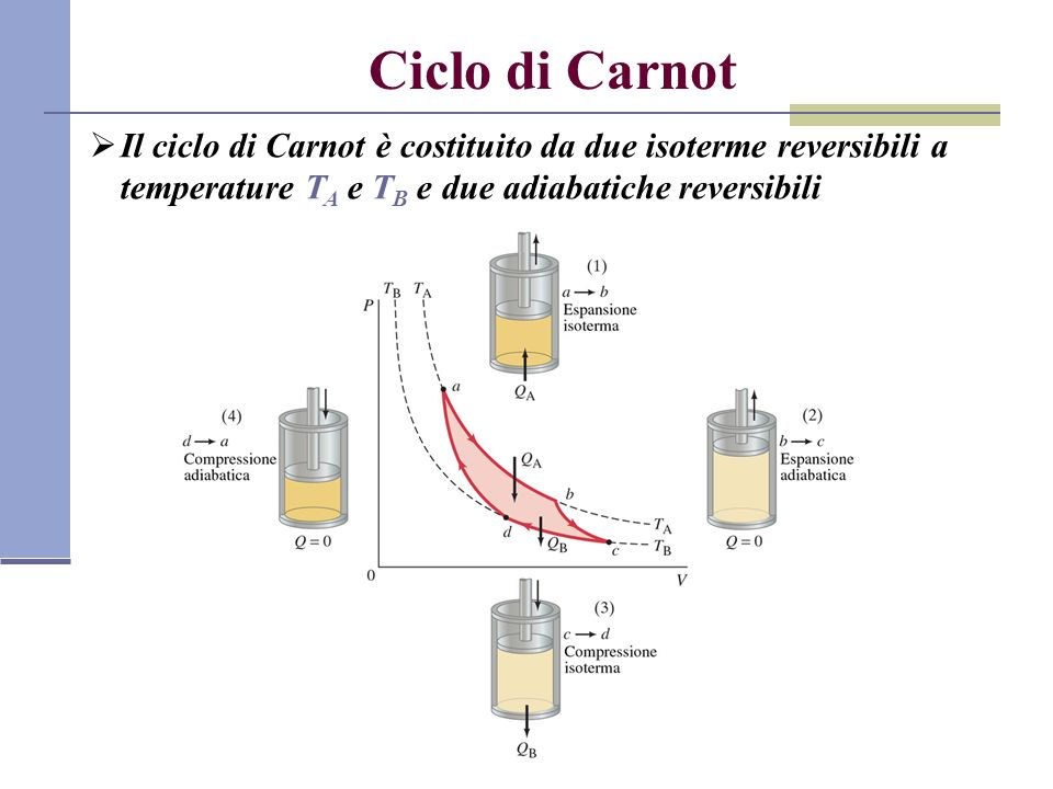 Ciclo di Carnot Il ciclo di Carnot è costituito da due isoterme reversibili a temperature TA e TB e due adiabatiche reversibili.