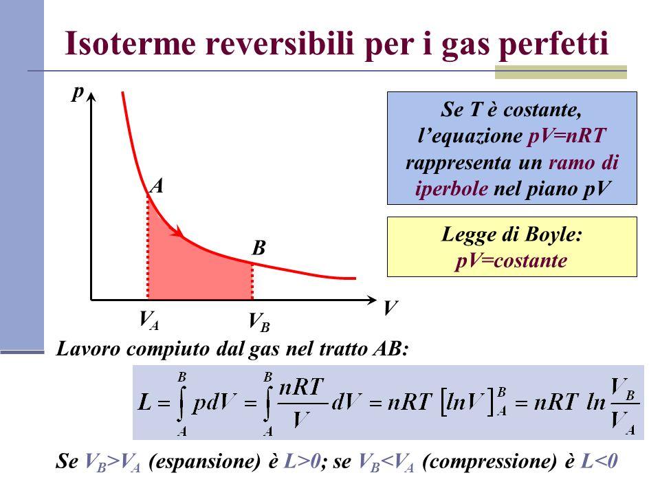Isoterme reversibili per i gas perfetti