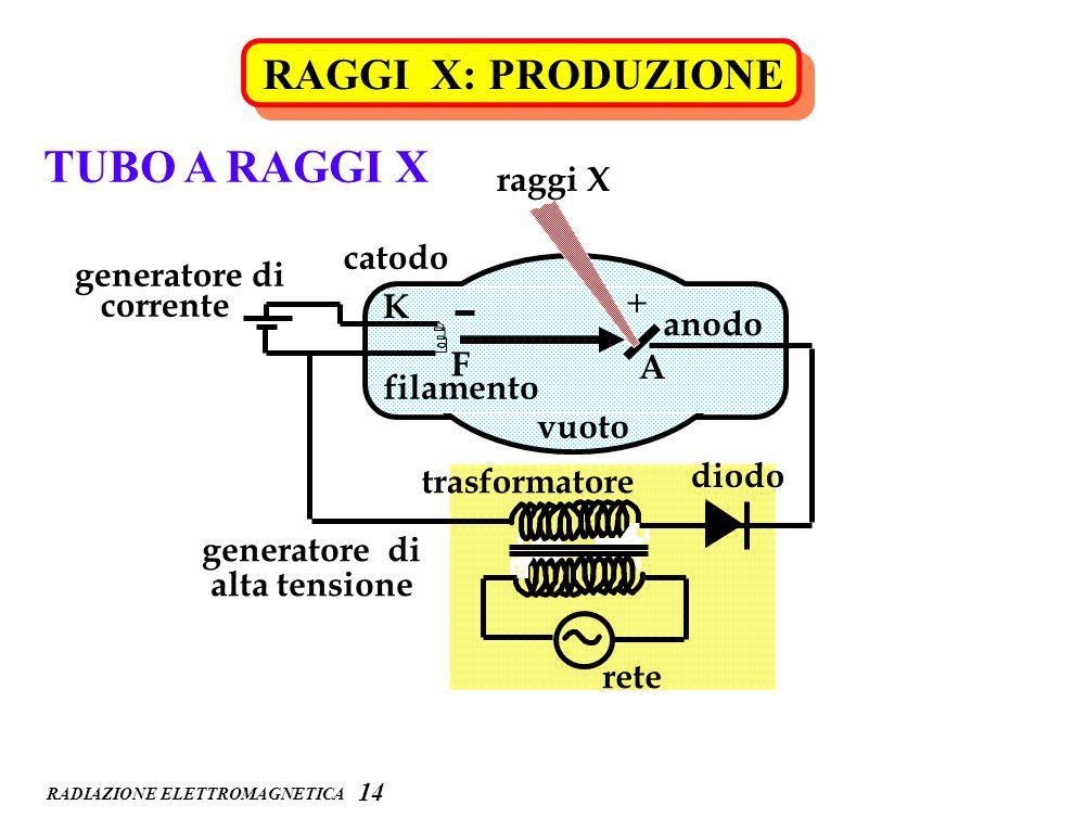 TUBO A RAGGI X RAGGI X: PRODUZIONE raggi X catodo generatore di