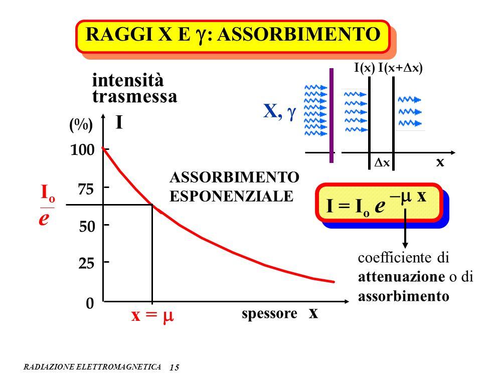 e RAGGI X E g: ASSORBIMENTO intensità trasmessa X, g I Io –m x