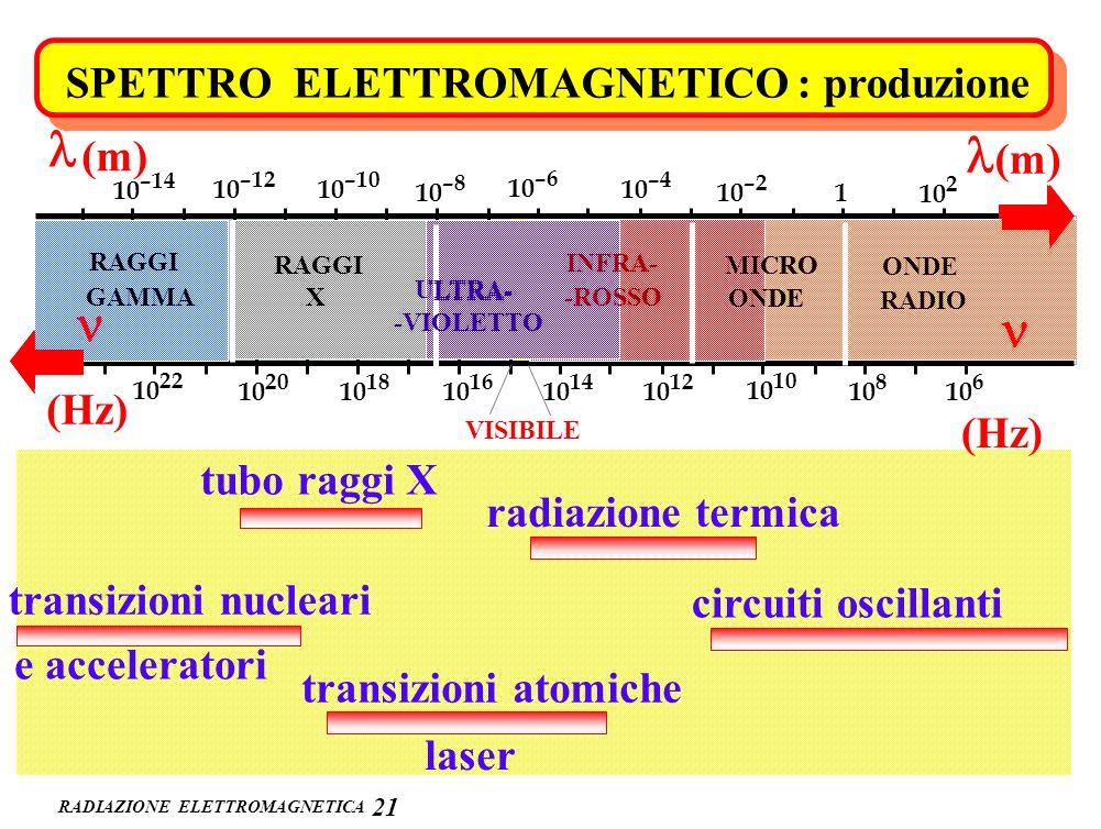 l l n n n n SPETTRO ELETTROMAGNETICO : produzione (m) (m) (Hz) (Hz)