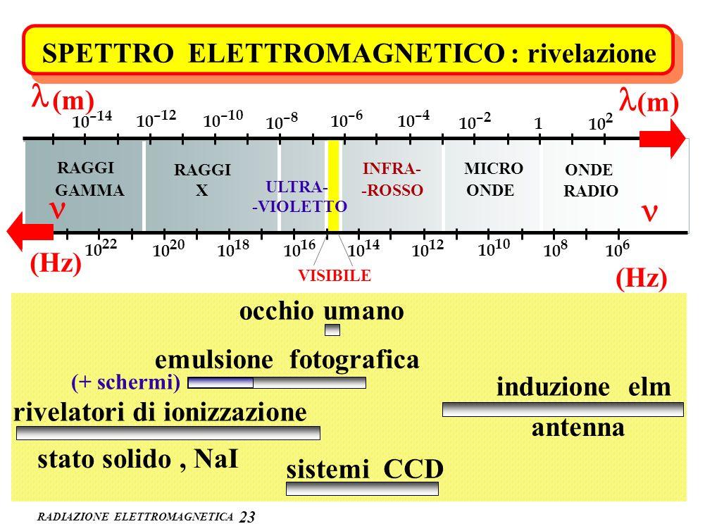 l l n n SPETTRO ELETTROMAGNETICO : rivelazione (m) (m) (Hz) (Hz)
