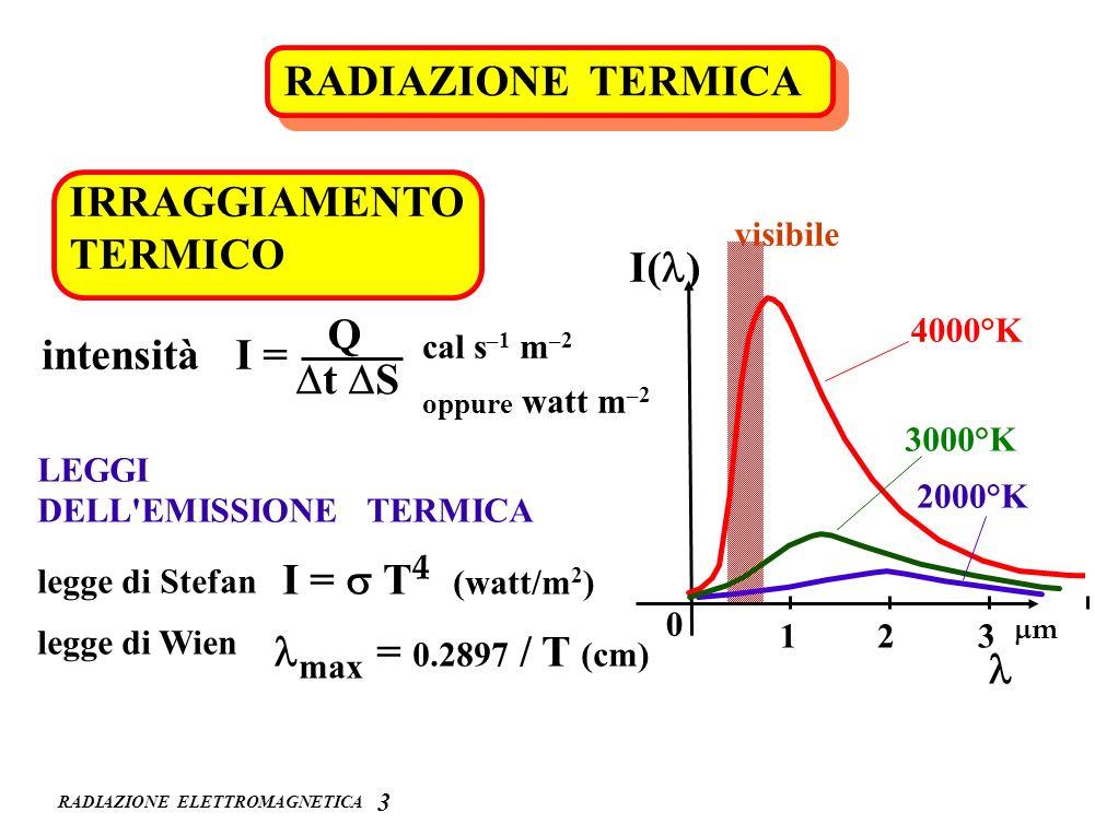 RADIAZIONE TERMICA IRRAGGIAMENTO TERMICO I(l) Q intensità I = Dt DS