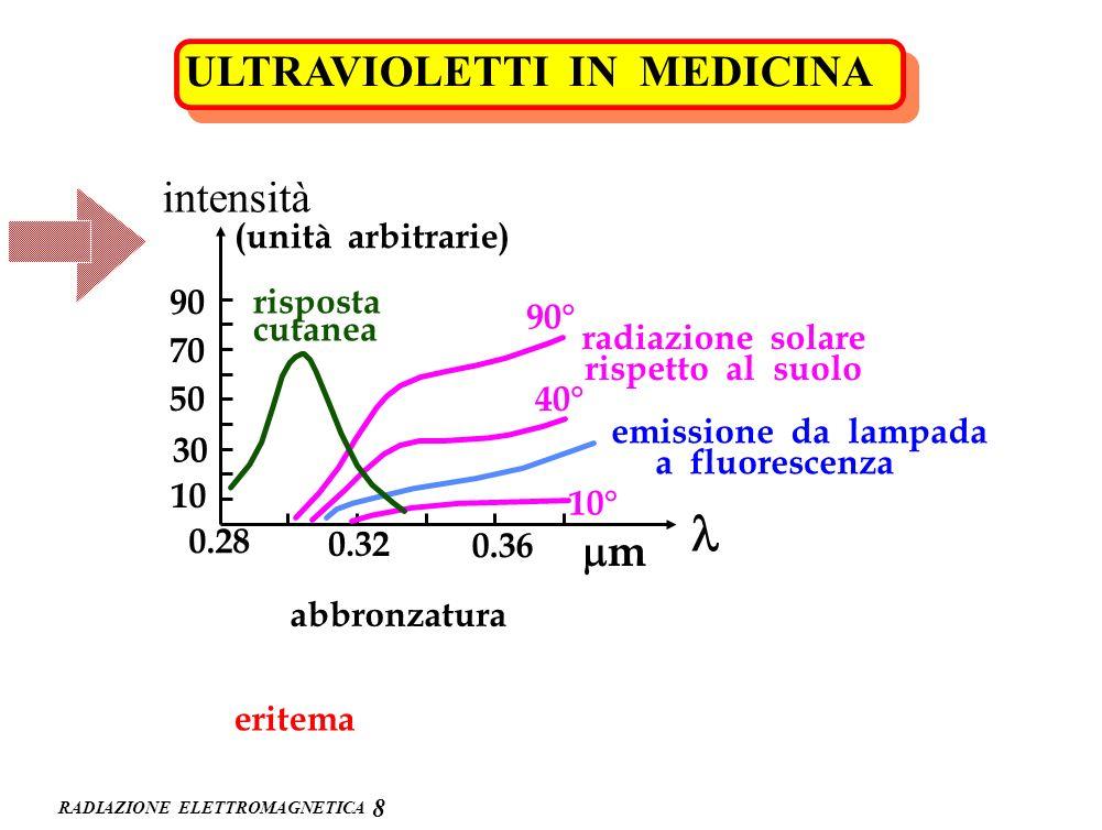 l ULTRAVIOLETTI IN MEDICINA intensità mm (unità arbitrarie) 90