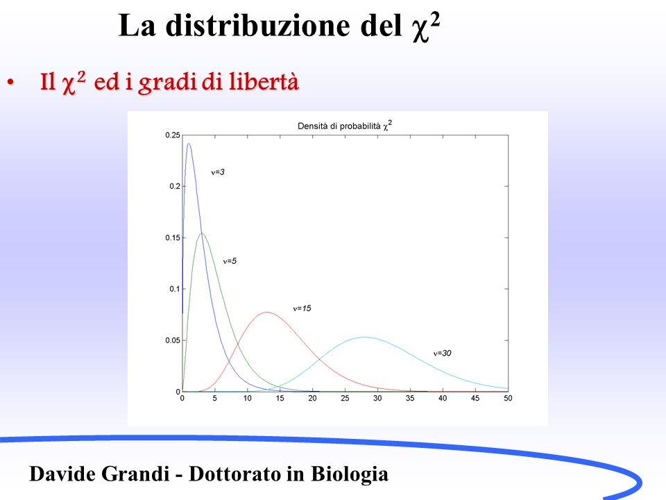 La distribuzione del c2 Il c2 ed i gradi di libertà