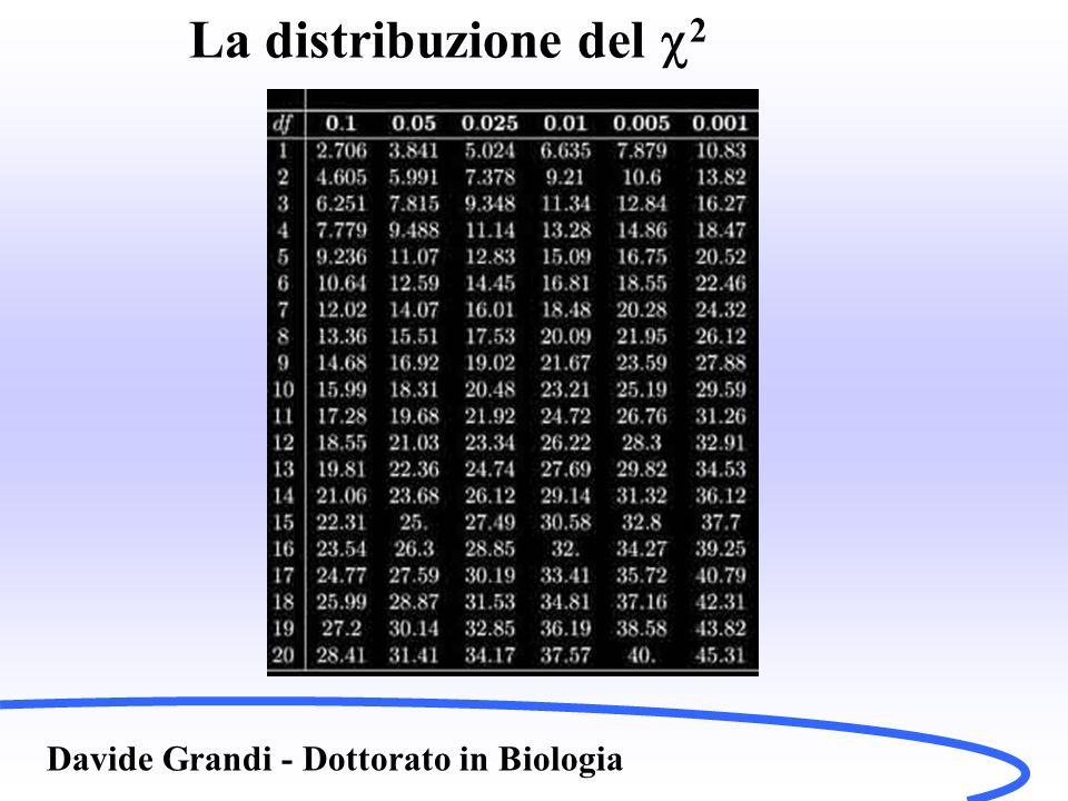 La distribuzione del c2 Davide Grandi - Dottorato in Biologia