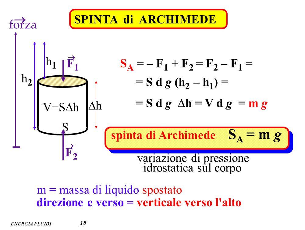 spinta di Archimede SA = m g F2 variazione di pressione