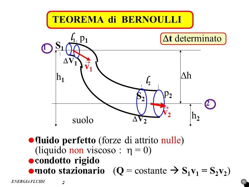l1 l2 TEOREMA di BERNOULLI p1 Dt determinato S1 v1 Dh h1 p2 S2 v2 h2