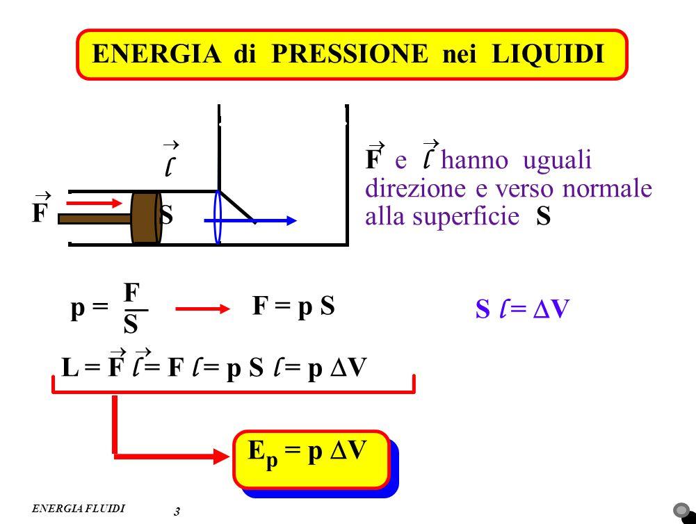 ENERGIA di PRESSIONE nei LIQUIDI