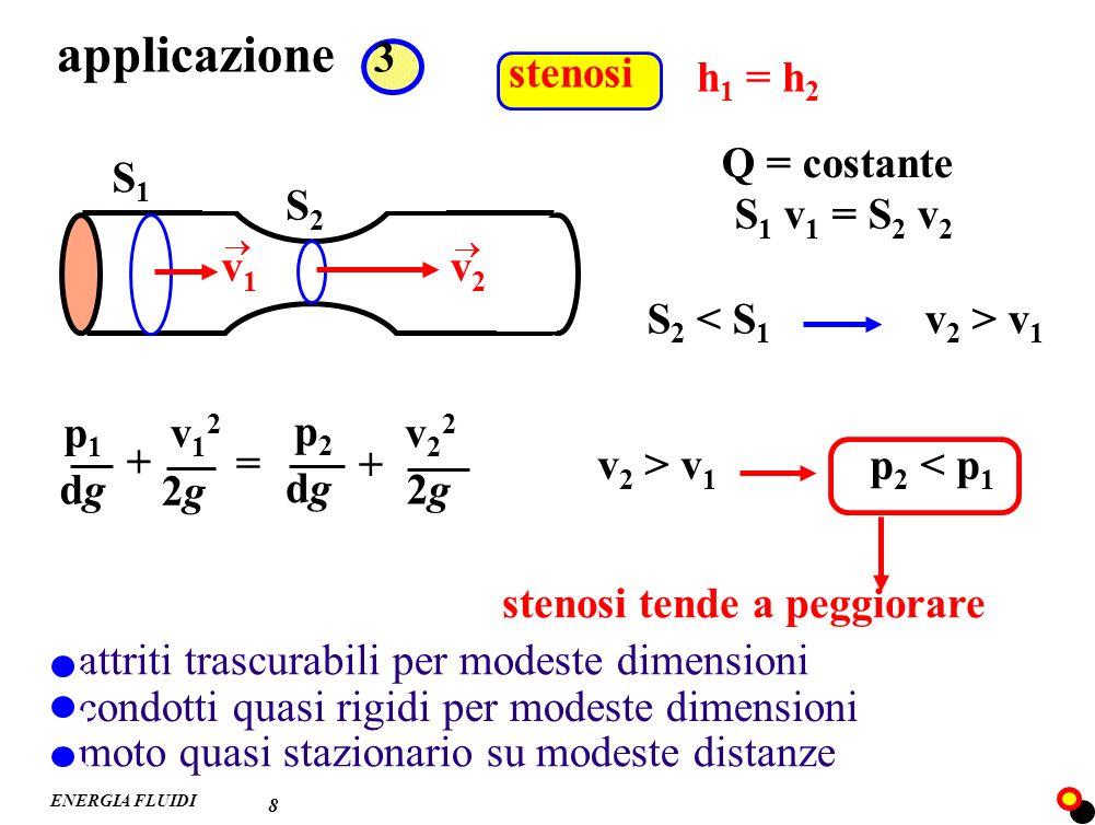applicazione 3 h1 = h2 stenosi Q = costante S1 S2 S1 v1 = S2 v2 v1 v2