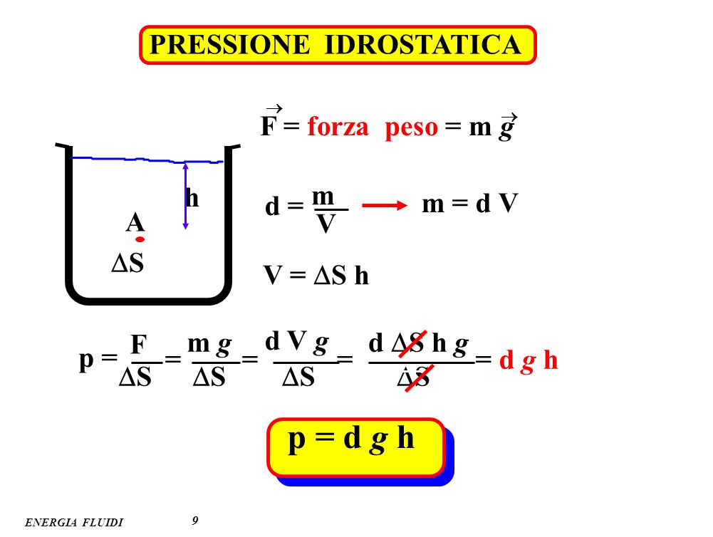 p = d g h PRESSIONE IDROSTATICA F = forza peso = m g h m d = m = d V A