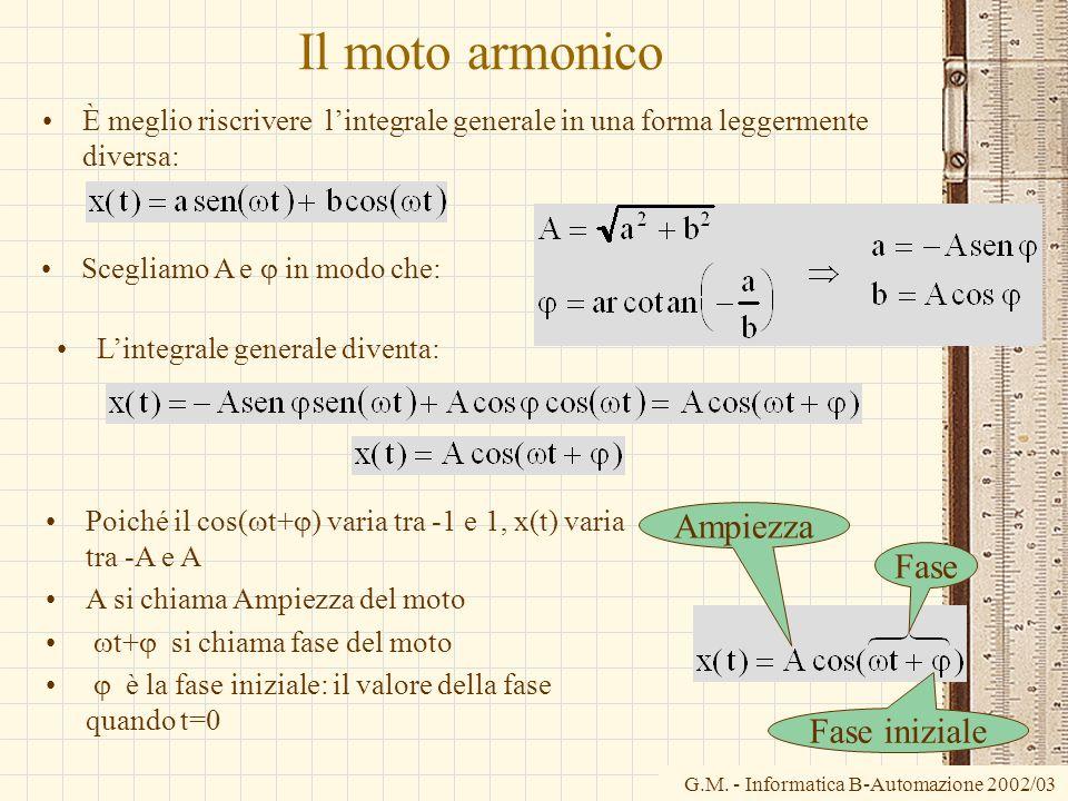 Il moto armonico Ampiezza Fase Fase iniziale