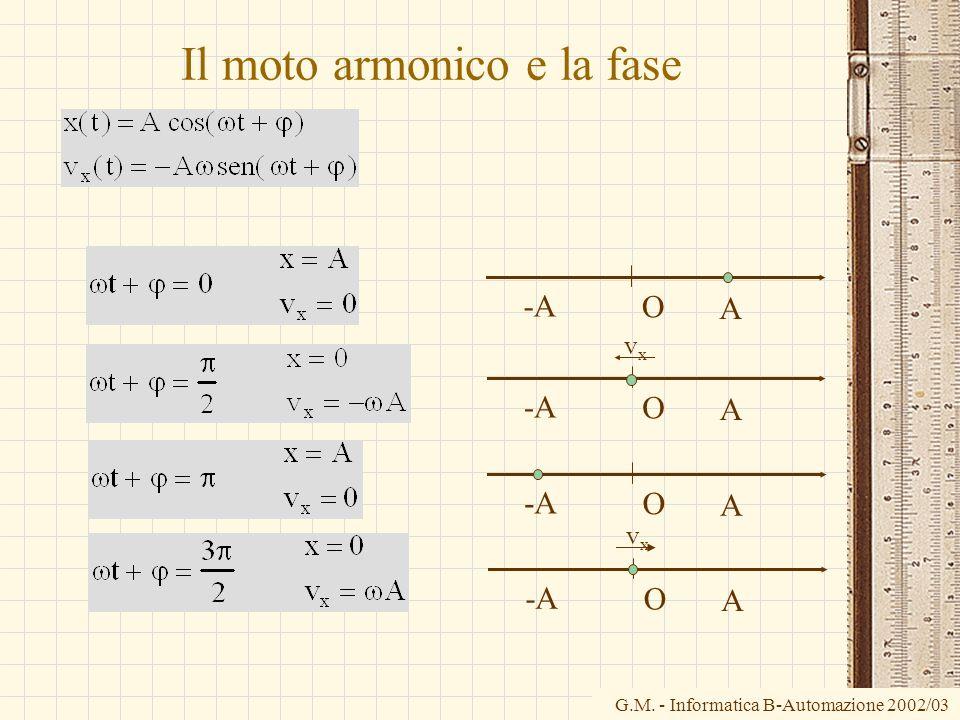 Il moto armonico e la fase