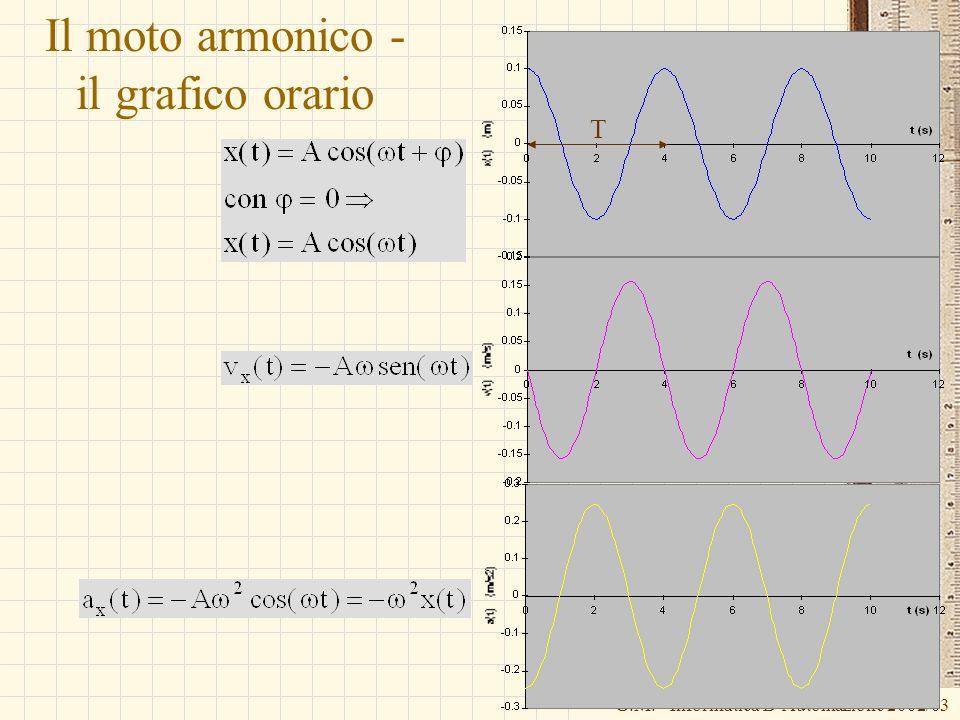 Il moto armonico - il grafico orario