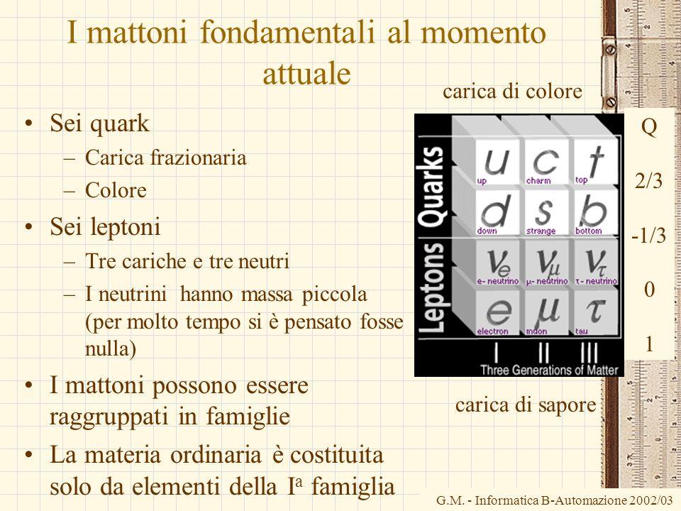 I mattoni fondamentali al momento attuale