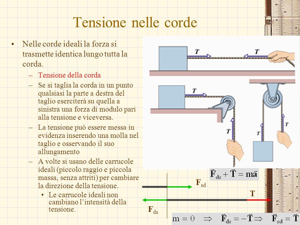 Tensione nelle cordeNelle corde ideali la forza si trasmette identica lungo tutta la corda. Tensione della corda.