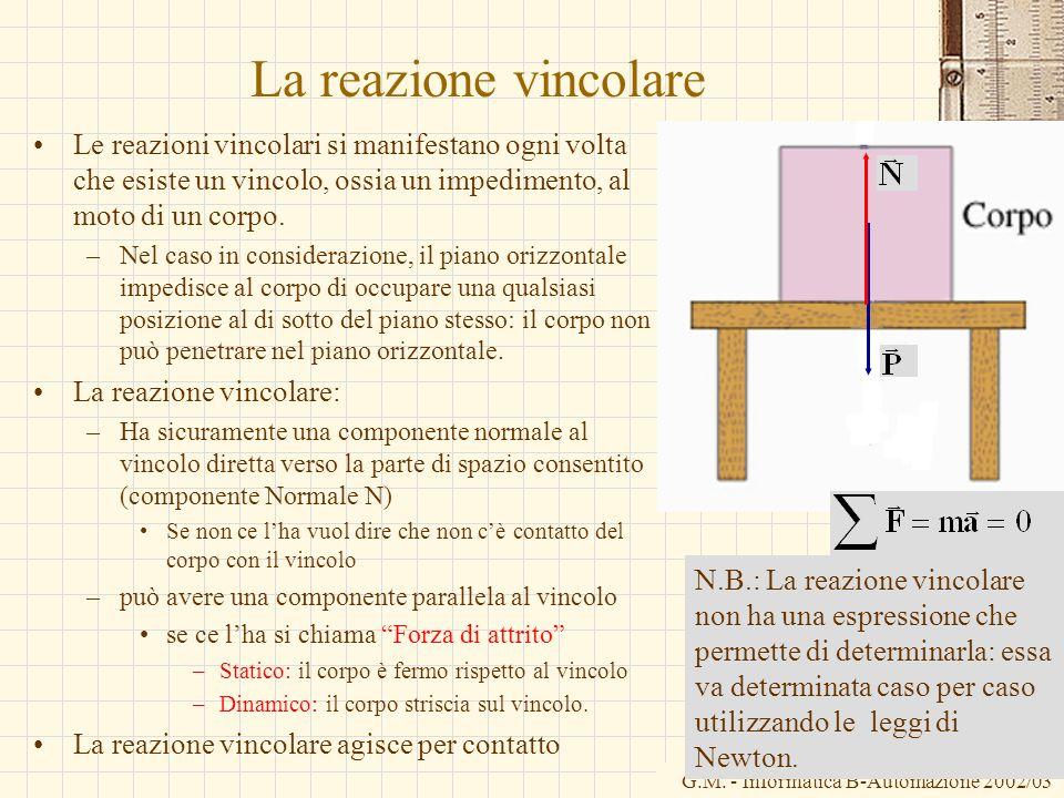 La reazione vincolareLe reazioni vincolari si manifestano ogni volta che esiste un vincolo, ossia un impedimento, al moto di un corpo.