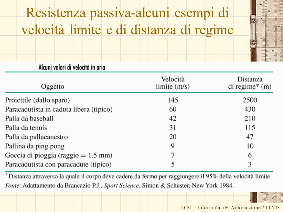 Resistenza passiva-alcuni esempi di velocità limite e di distanza di regime