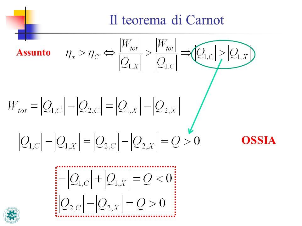 Il teorema di Carnot Assunto OSSIA