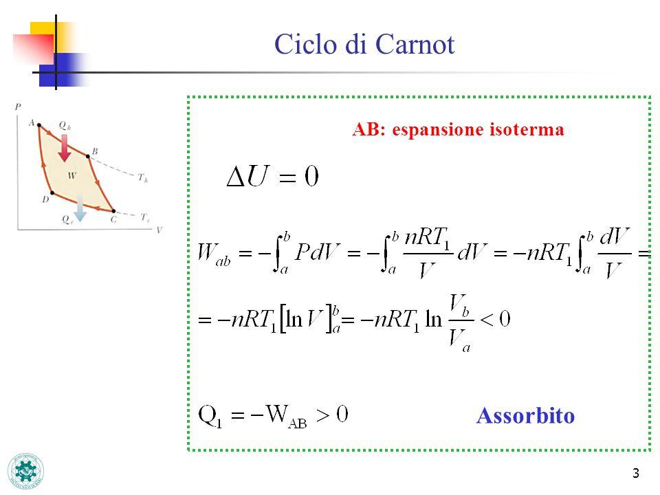 Ciclo di Carnot AB: espansione isoterma Assorbito