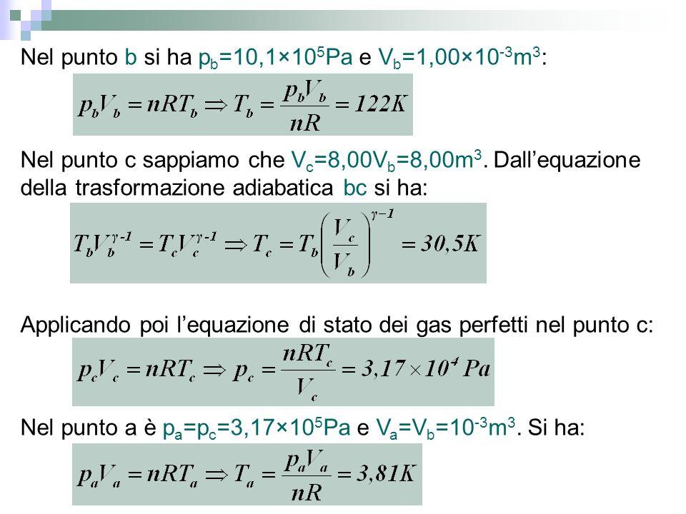 Nel punto b si ha pb=10,1×105Pa e Vb=1,00×10-3m3: