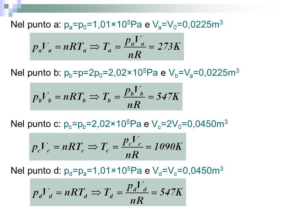 Nel punto a: pa=p0=1,01×105Pa e Va=V0=0,0225m3
