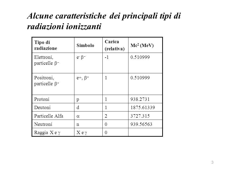 Alcune caratteristiche dei principali tipi di radiazioni ionizzanti