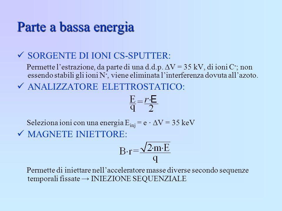 Parte a bassa energia SORGENTE DI IONI CS-SPUTTER: