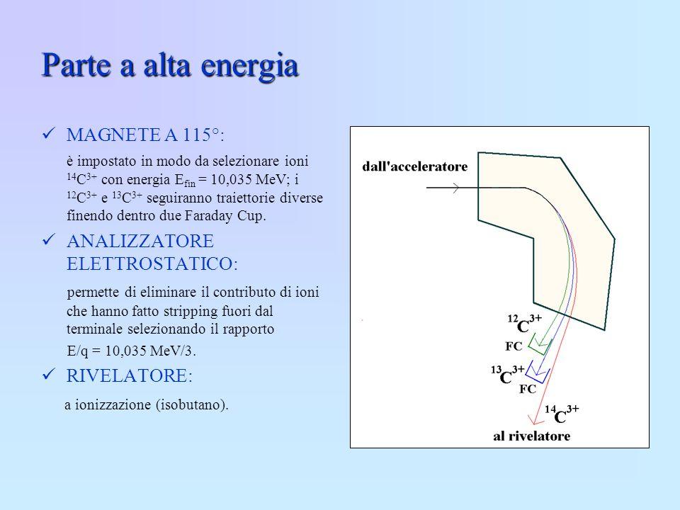 Parte a alta energia MAGNETE A 115°: ANALIZZATORE ELETTROSTATICO: