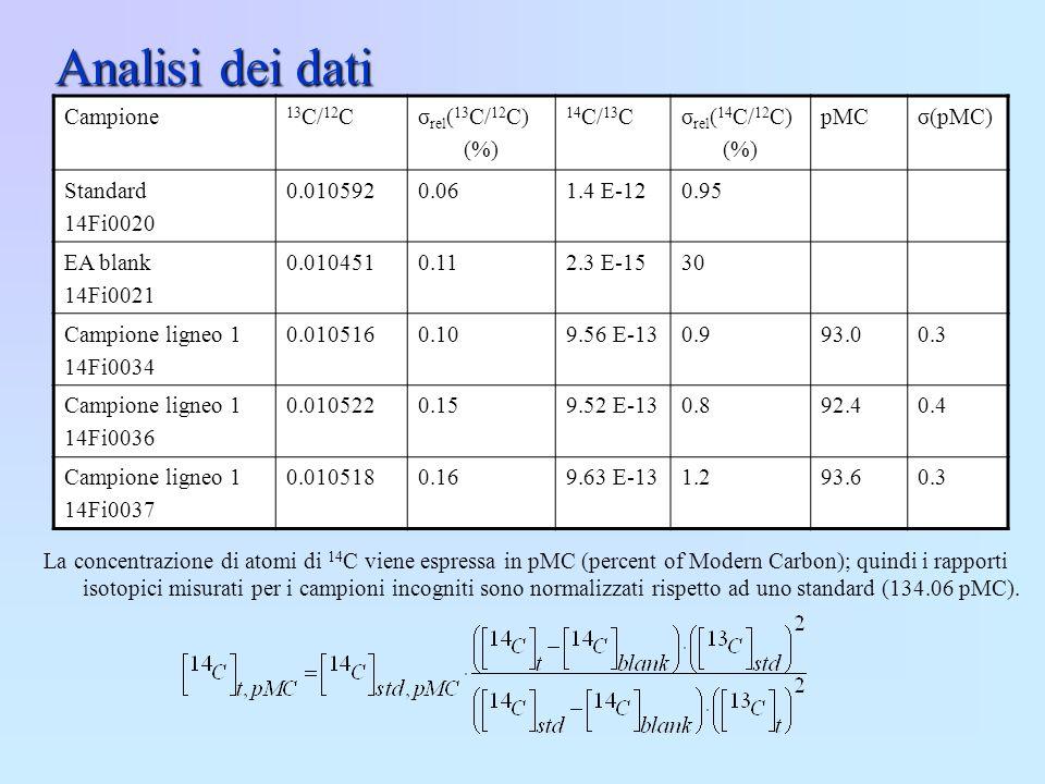 Analisi dei dati Campione 13C/12C σrel(13C/12C) (%) 14C/13C