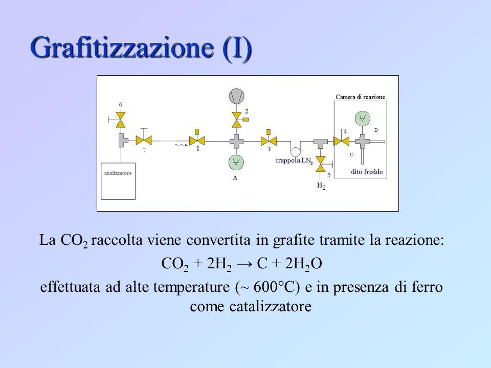 La CO2 raccolta viene convertita in grafite tramite la reazione: