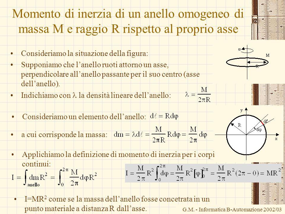 Momento di inerzia di un anello omogeneo di massa M e raggio R rispetto al proprio asse