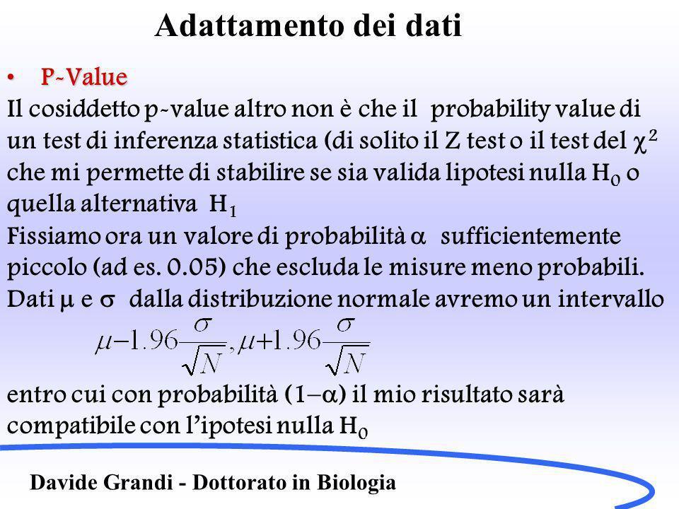 Adattamento dei dati P-Value