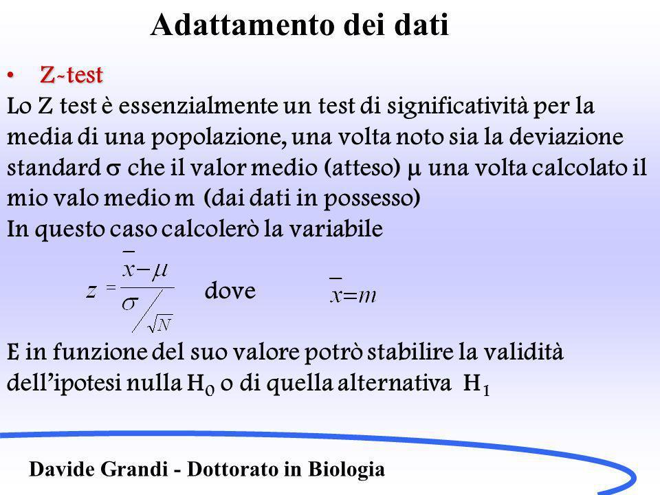 Adattamento dei dati Z-test